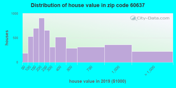 Zip code 60637 house/condo values in 2010