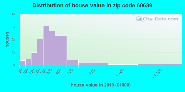 Zip code 60639 house/condo values in 2010