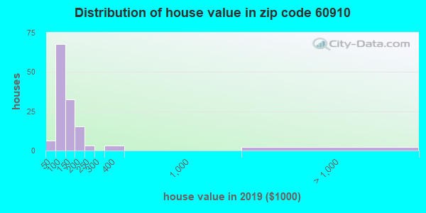 Zip code 60910 house/condo values in 2010