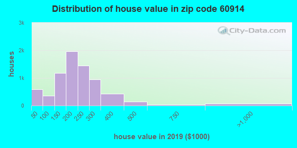 Zip code 60914 house/condo values in 2010