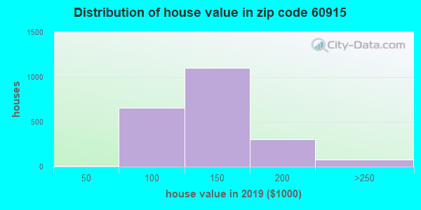 Zip code 60915 house/condo values in 2010
