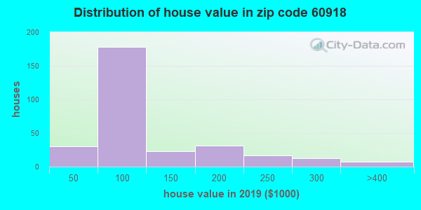 Zip code 60918 house/condo values in 2010
