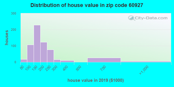 Zip code 60927 house/condo values in 2010