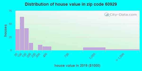 Zip code 60929 house/condo values in 2010