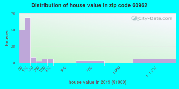 Zip code 60962 house/condo values in 2010