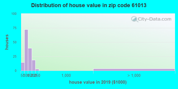Zip code 61013 house/condo values in 2010