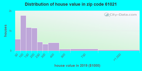 Zip code 61021 house/condo values in 2010