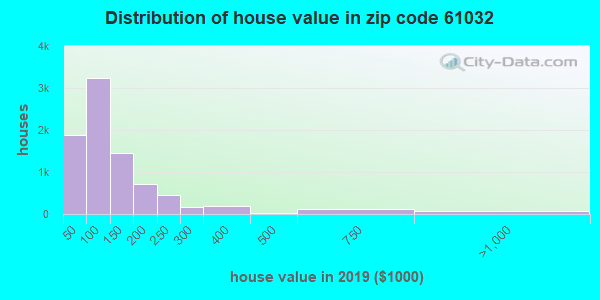 Zip code 61032 house/condo values in 2010