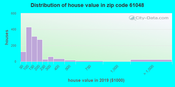 Zip code 61048 house/condo values in 2010