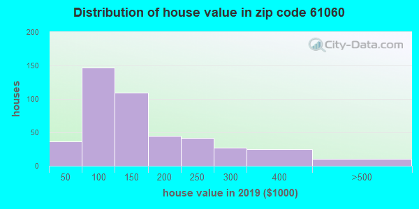 Zip code 61060 house/condo values in 2010