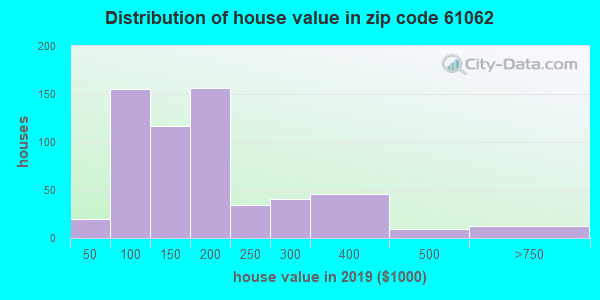 Zip code 61062 house/condo values in 2010