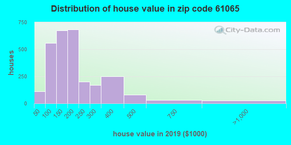 Zip code 61065 house/condo values in 2010