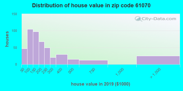 Zip code 61070 house/condo values in 2010