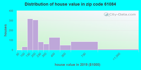 Zip code 61084 house/condo values in 2010