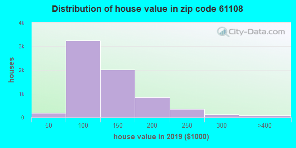 Zip code 61108 house/condo values in 2010