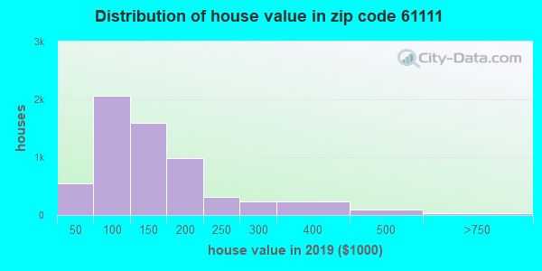 Zip code 61111 house/condo values in 2010