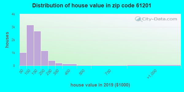 Zip code 61201 house/condo values in 2010