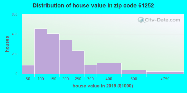Zip code 61252 house/condo values in 2010
