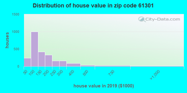 Zip code 61301 house/condo values in 2010