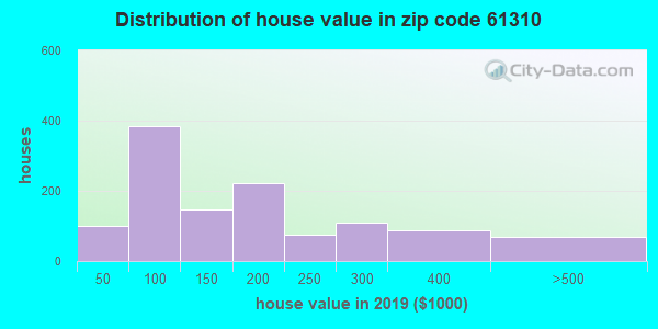 Zip code 61310 house/condo values in 2010