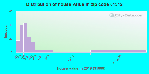 Zip code 61312 house/condo values in 2010