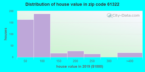 Zip code 61322 house/condo values in 2010