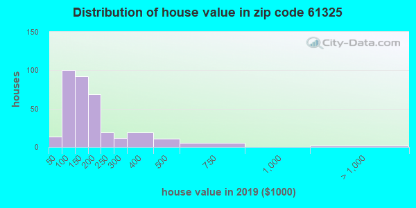 Zip code 61325 house/condo values in 2010