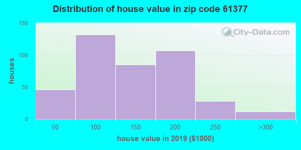 Zip code 61377 house/condo values in 2010
