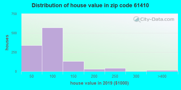 Zip code 61410 house/condo values in 2010