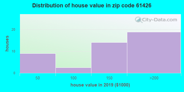 Estimate of home value of owner-occupied houses/condos in 2015 in zip code 61426