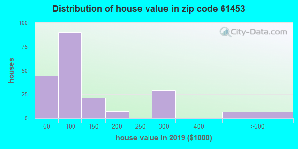 Zip code 61453 house/condo values in 2010