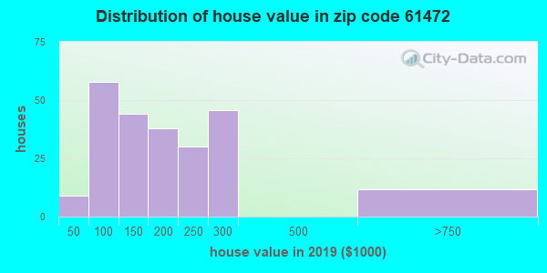 Zip code 61472 house/condo values in 2010
