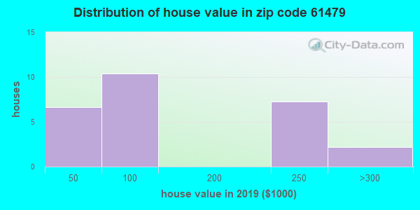 Zip code 61479 house/condo values in 2010