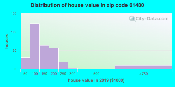 Zip code 61480 house/condo values in 2010