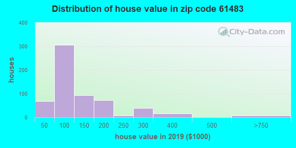 Zip code 61483 house/condo values in 2010