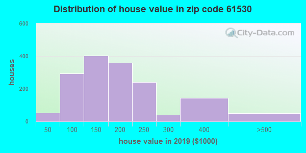 Zip code 61530 house/condo values in 2010