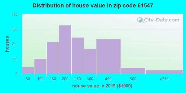 Zip code 61547 house/condo values in 2010