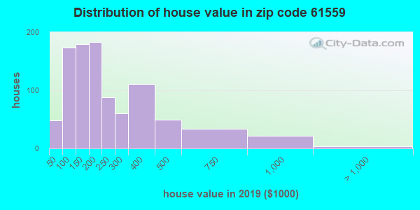 Zip code 61559 house/condo values in 2010