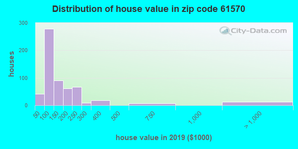 Zip code 61570 house/condo values in 2010