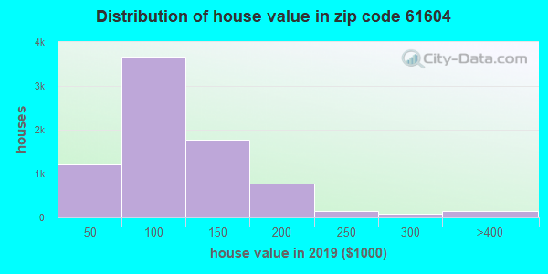 Zip code 61604 house/condo values in 2010