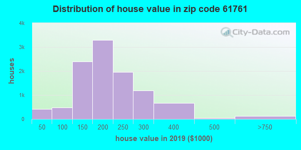 Zip code 61761 house/condo values in 2010