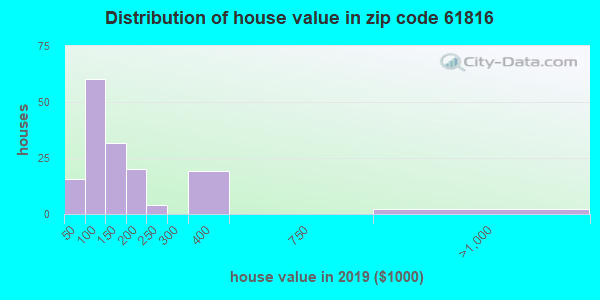 Zip code 61816 house/condo values in 2010