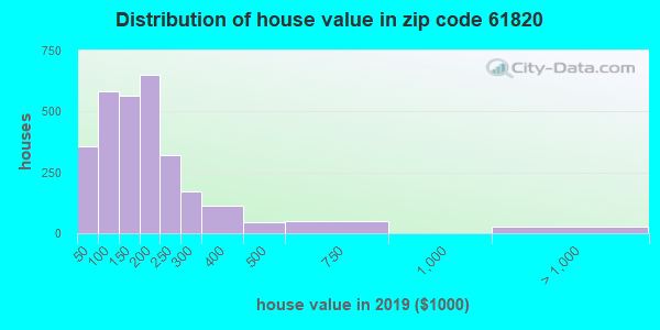 Zip code 61820 house/condo values in 2010