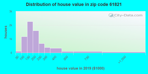 Zip code 61821 house/condo values in 2010