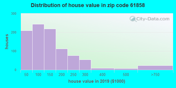 Zip code 61858 house/condo values in 2010