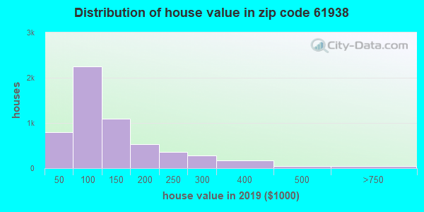 Zip code 61938 house/condo values in 2010
