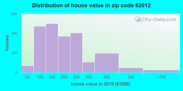 Zip code 62012 house/condo values in 2010
