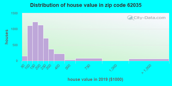 Zip code 62035 house/condo values in 2010