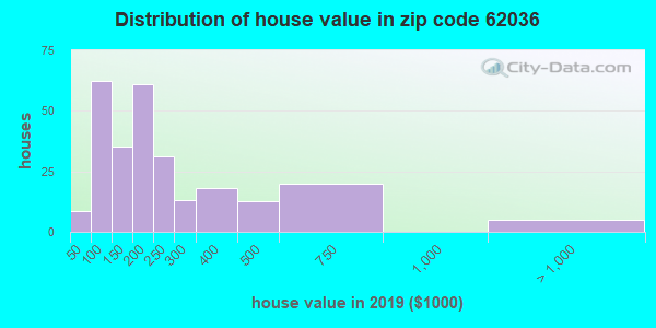 Zip code 62036 house/condo values in 2010