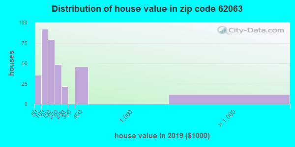Zip code 62063 house/condo values in 2010